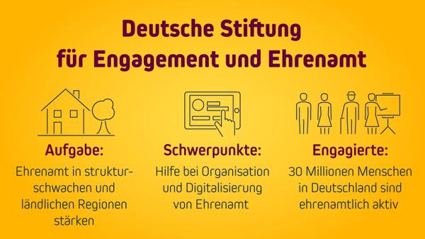 """Deutsche Stiftung für Engagement und Ehrenamt legt Förderprogramm """"Gemeinsam wirken in Zeiten von Corona"""" auf"""